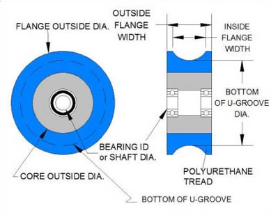 U-Groove Idler Wheel