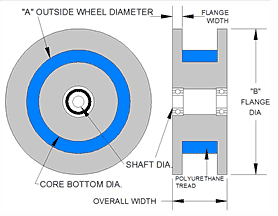 Double Flange Idler Wheel
