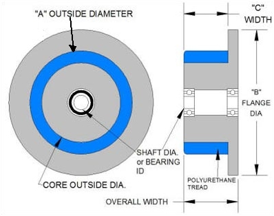 Idler Flanged Wheel